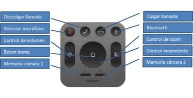 instalacion de Sistemas de videoconferencia de logitech